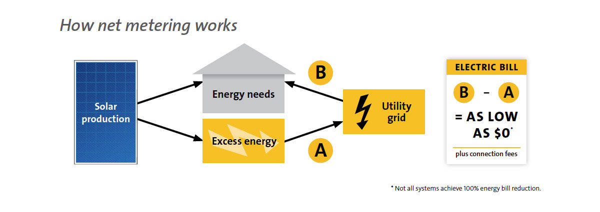 How net metering works!